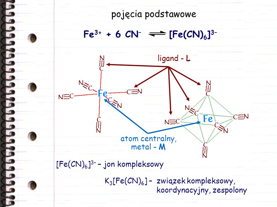 pojęcia podstawowe Fe3+ + 6 CN– [Fe(CN)6]3– ligand - L atom centralny,